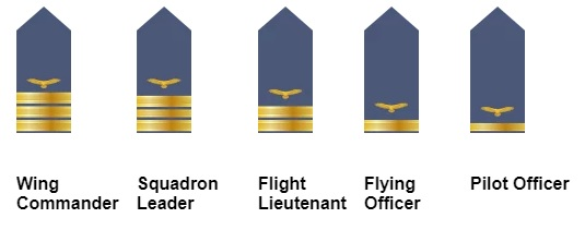 The Nigerian AirForce Ranks and Symbols